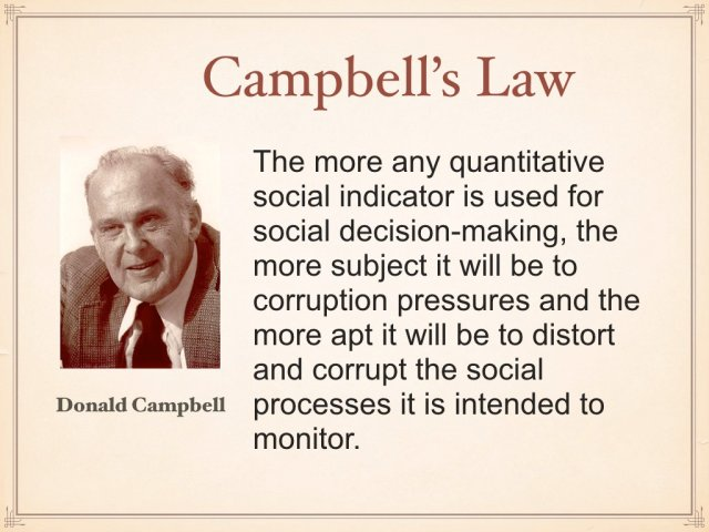 test-cambells-law