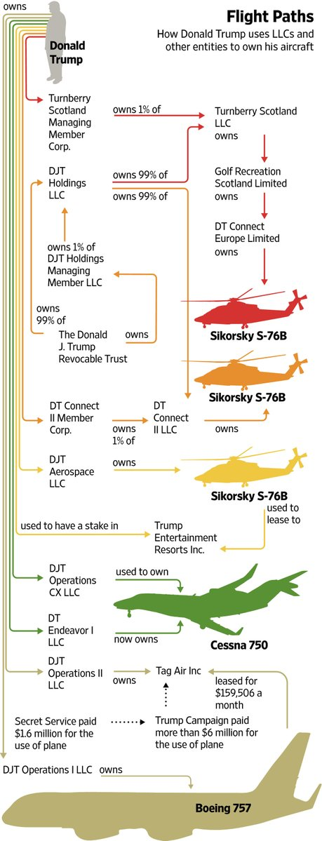 how-trump-owns-plane